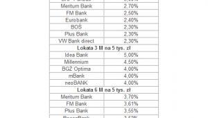 Najwyższe stawki depozytów 1-, 3- i 6- miesięcznych dla salda 5 tys. PLN