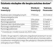 Energetycy: bariery prawne utrudniają inwestycje