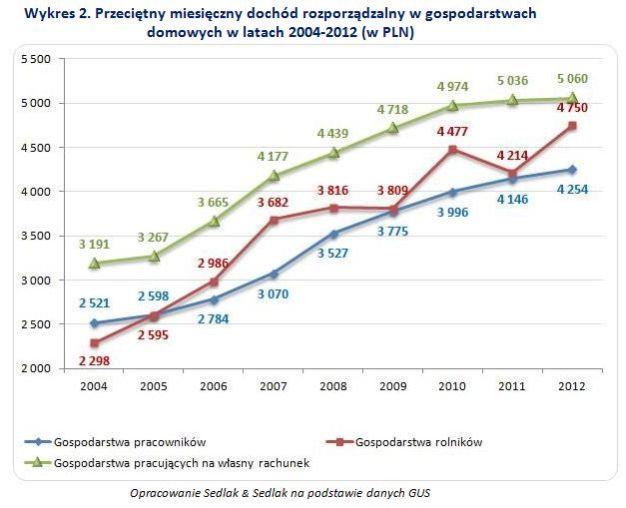 Przeciętny miesięczny dochód rozporządzalny w gospodarstwach domowych w latach 2004-2012 (w PLN)