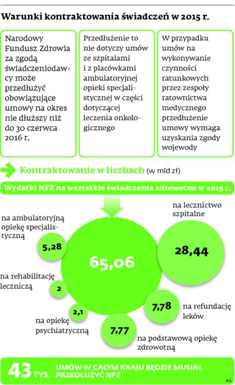 Warunki kontraktowania świadczeń w 2015 r.