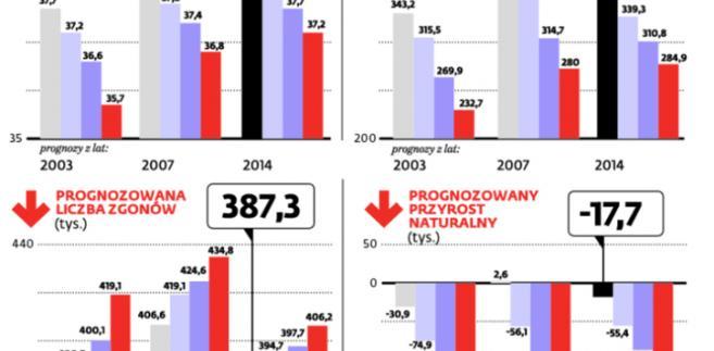 Liczba Polaków nie zmniejsza się tak szybko, jak szacowano