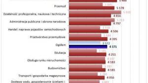 Przeciętne wynagrodzenie brutto w gospodarce narodowej  według sektorów własności w I półroczu 2014 roku