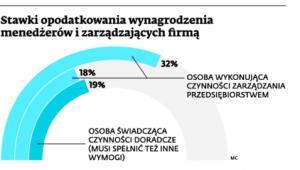 Stawki opodatkowania wynagrodzenia menedżerów i zarządzających firmą