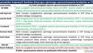 Banki zwrot odsetek
