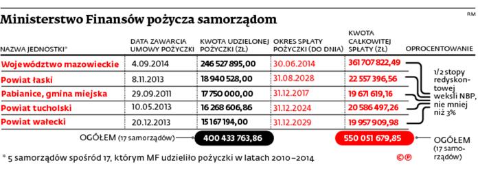 Ministerstwo Finansów pożycza samorządom