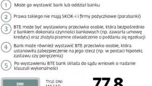 Egzekucja zależności przez banki