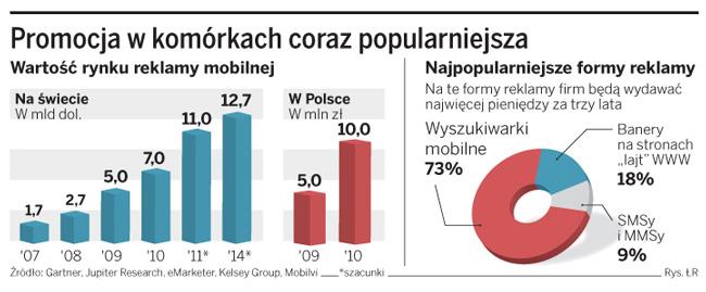 Powoli rusza rynek reklam w telefonach komórkowych