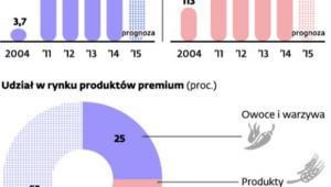Sektor Premium na fali