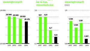 Polska interna w liczbach