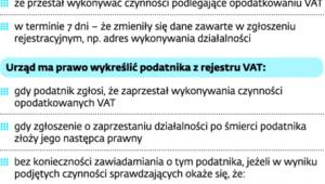 Wykreślenie podatnika z rejestru VAT