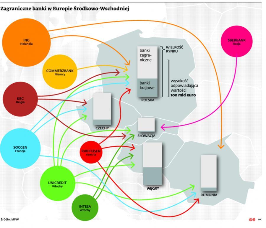 Zagraniczne banki w Europie Środkowo-Wschodniej
