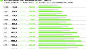 Wysokość minimalnego wynagrodzenia w Polsce