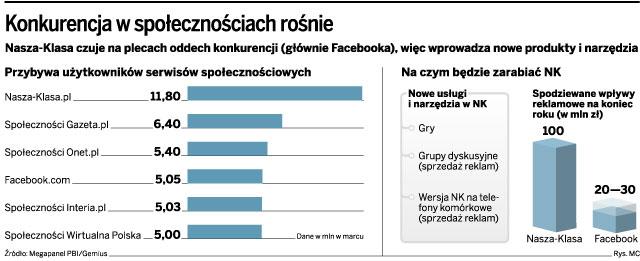 Nasza-klasa zmienia strategię: chce być jak polski Facebook