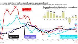 Producenci materiałów budowlanych liczą na poprawę cen i marż