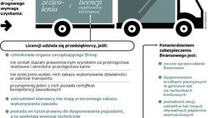 Wymogi dla przewoźników
