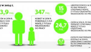 Renty w 2014 r.