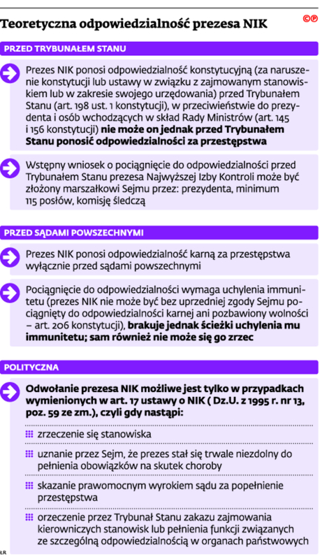 Teoretyczna odpowiedzialność prezesa NIK