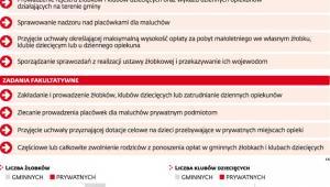 Obowiązki gmin związane z ustawą żłobkową