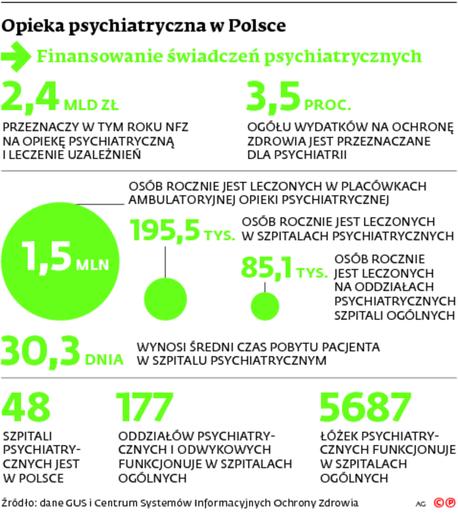 Opieka psychiatryczna w Polsce