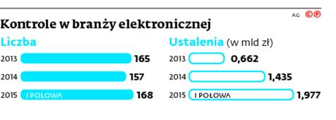 Kontrole w branży elektronicznej