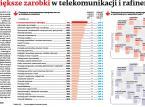 Największe zarobki w telekomunikacji i rafineriach