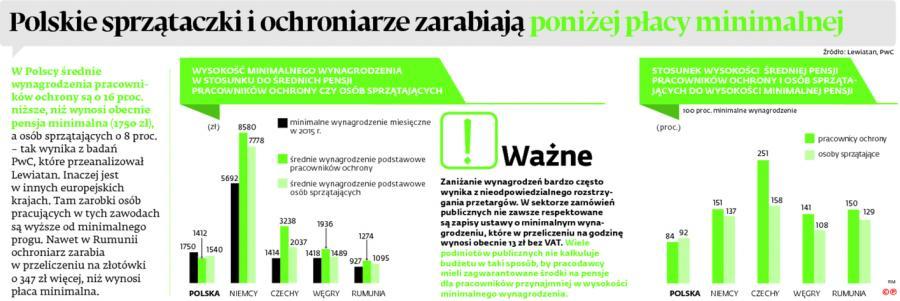Polskie sprzątaczki i ochraniarze zarabiają poniżej płacy minimalnej