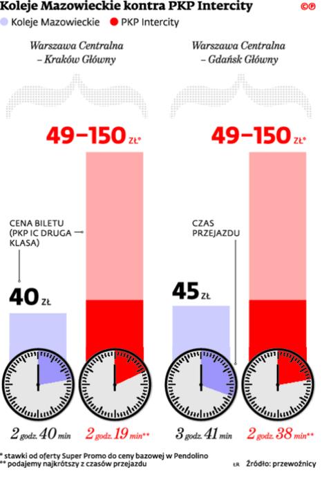 Koleje Mazowieckie kontra PKP Intercity