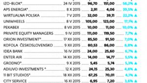 Bilans giełdowych debiutów