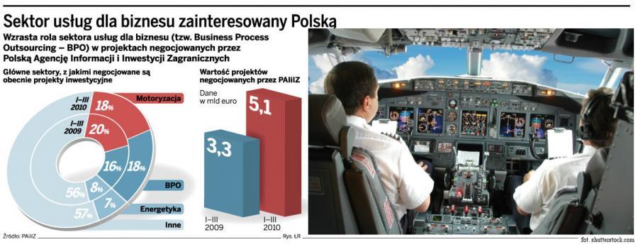 Nowe inwestycje Norwegiana w Polsce