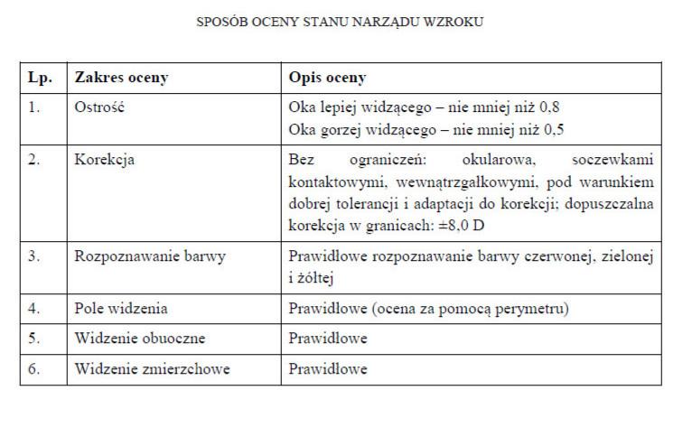 Sposób oceny narządu wzroku