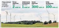 RWE rzuca miliardy na wiatr