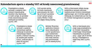 Kalendarium sporu o stawkę VAT od kredy nawozowej granulowanej