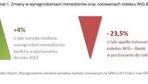 Schemat 1. Zmiany w wynagrodzeniach menedżerów oraz notowaniach indeksu WIG-Banki.jpg