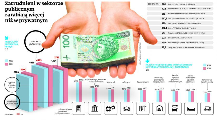 Zatrudnieni w sektorze publicznym zarabiają więcej niż w prywatnym