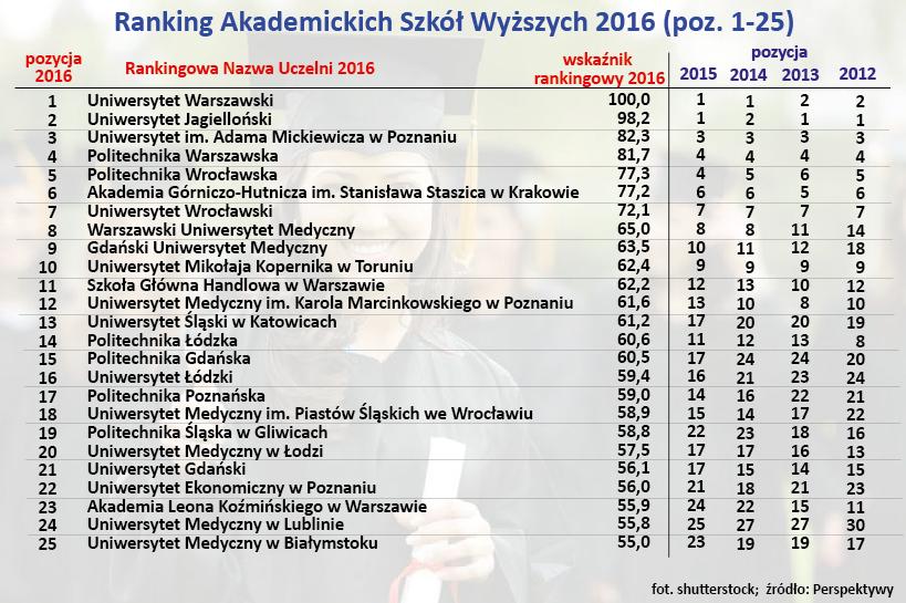 Ranking Akademickich Szkół Wyższych 2016 (poz. 1-25)
