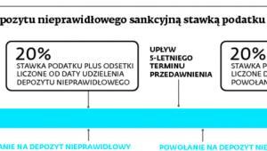 Opodatkowanie depozytu nieprawidłowego sankcyjną stawką podatku