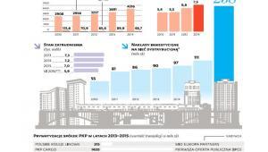 PKP Energetyka w liczbach