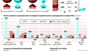 Tylko kilka procent pracujących Polaków oszczędza dodatkowo na emeryturę
