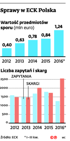 Sprawy w ECK Polska