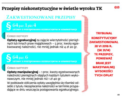 Przepisy niekonstytucyjne w świetle wyroku TK