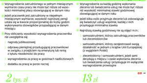 Podstawowe zasady obowiązywania płacy minimalnej