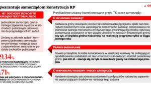 Co gwarantuje samorządom Konstytucja RP