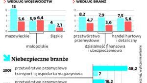 Masowe cięcia w polskich firmach
