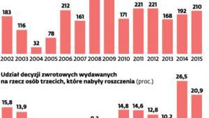 Masowy zwrot gruntów warszawskich