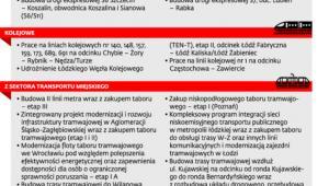 Co Polska zgłasza do Komisji Europejskiej