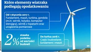 Które elementy wiatraka podlegają opodatkowaniu
