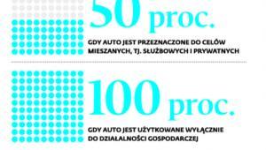 Odliczenie podatku od służbowych samochodów osobowych