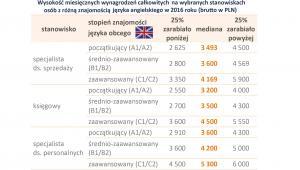 Znajomość języka angielskiego na różnych stanowiskach a wynagrodzenie