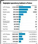 UPC Polska połknie Grupę Aster za 2,4 mld zł