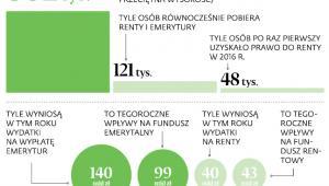 Renty i emerytury w liczbach
